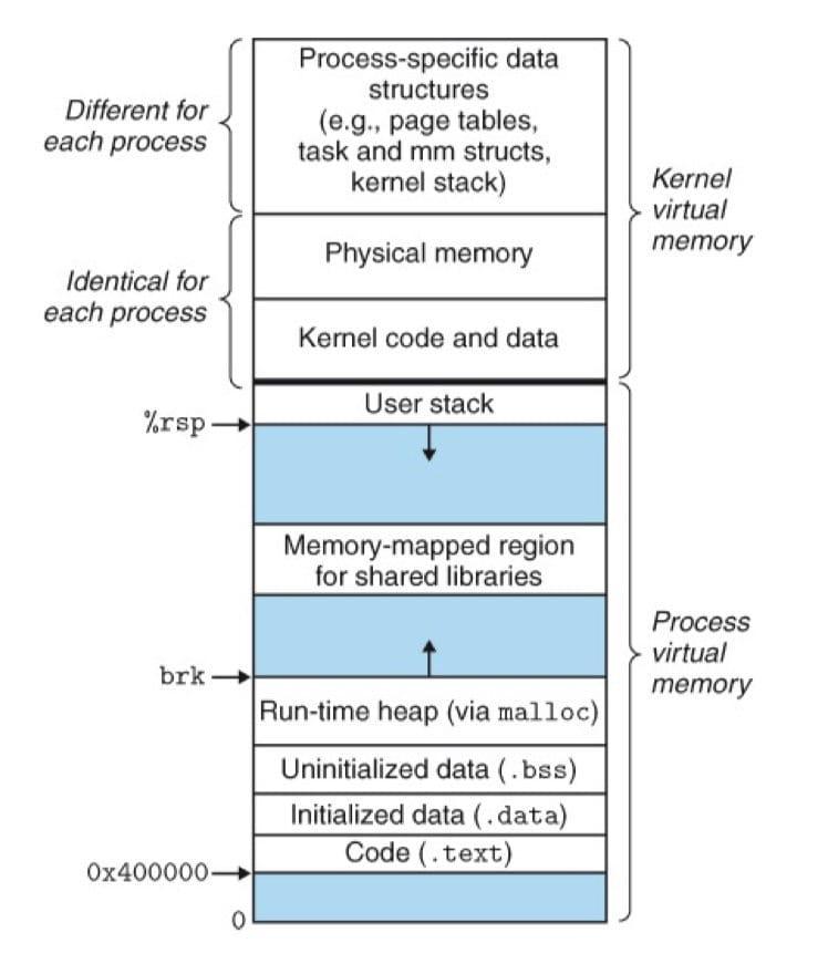 一个 Linux 进程的虚拟内存(CSAPP 9-26)