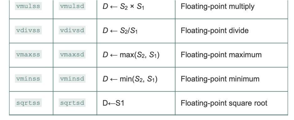 标量浮点算术运算(CSAPP 3-49)