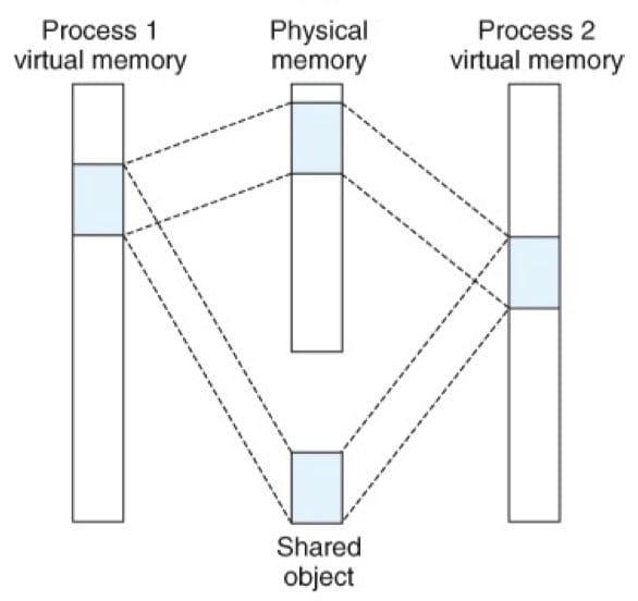 一个共享对象,物理页面不一定是连续的(CSAPP 9-29b)