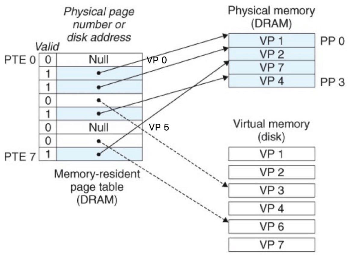 页表(CSAPP 9-4)