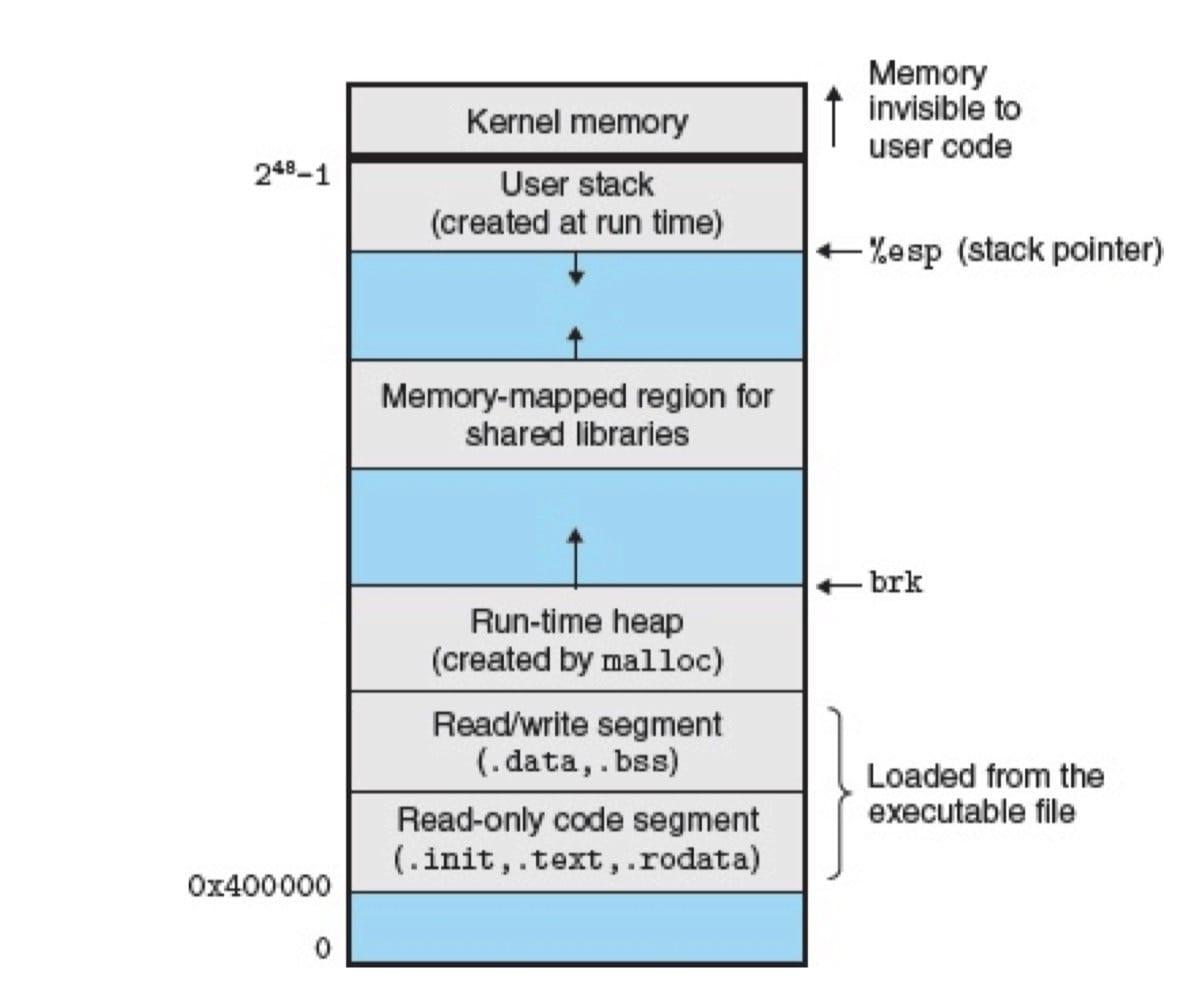 Linux x86-64 运行时内存映像图(CSAPP 7-15)