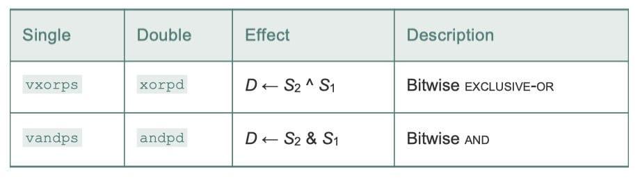 对封装数据的位级操作(CSAPP 3-50)
