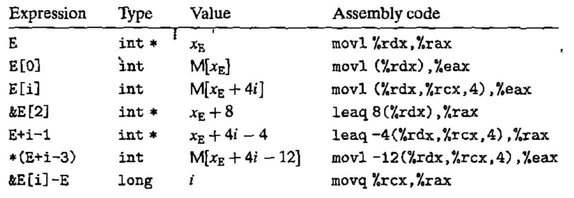 例子(CSAPP p177)