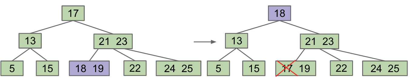 Swap 17 with its successor 18, then delete 17