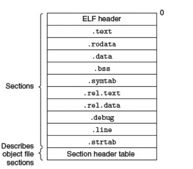 典型的 ELF 可重定位目标文件(CSAPP 7.3)
