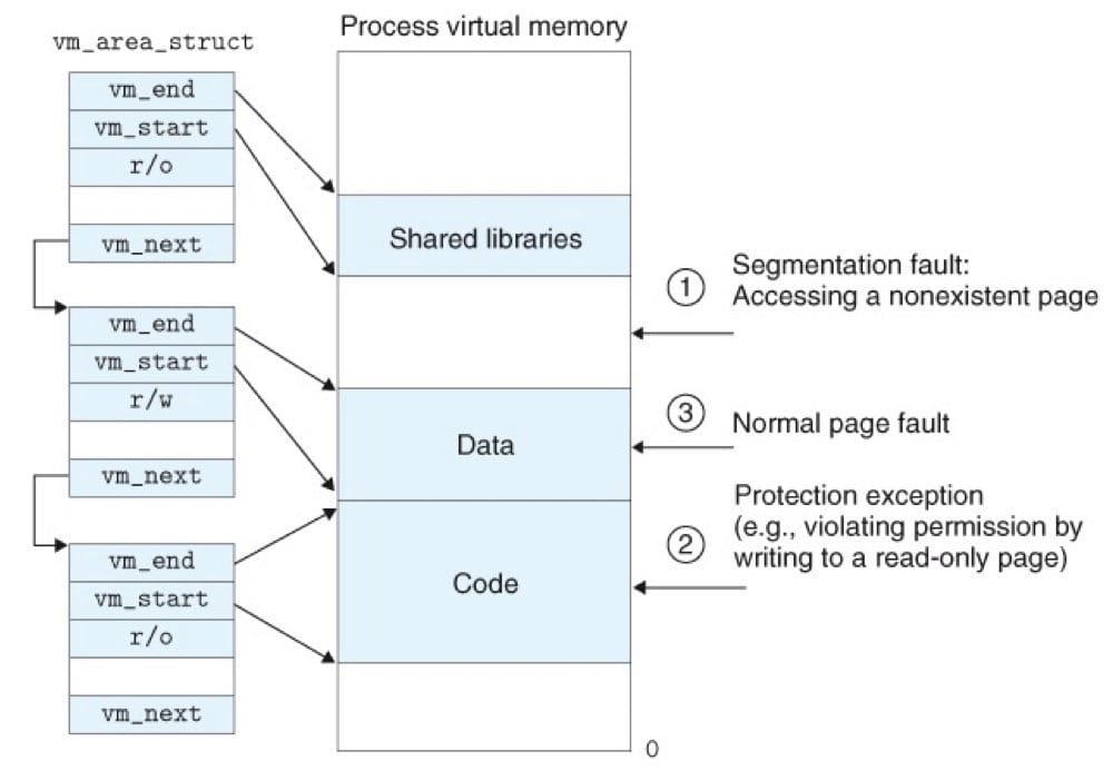 Linux 缺页处理(CSAPP 9-28)