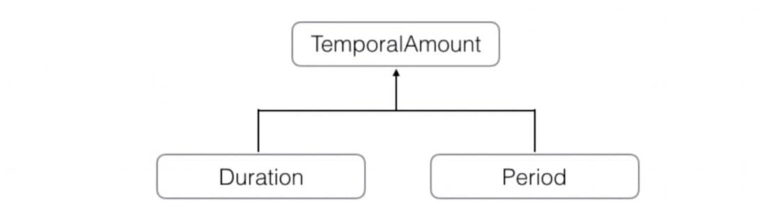 TemporalAmount 的子类
