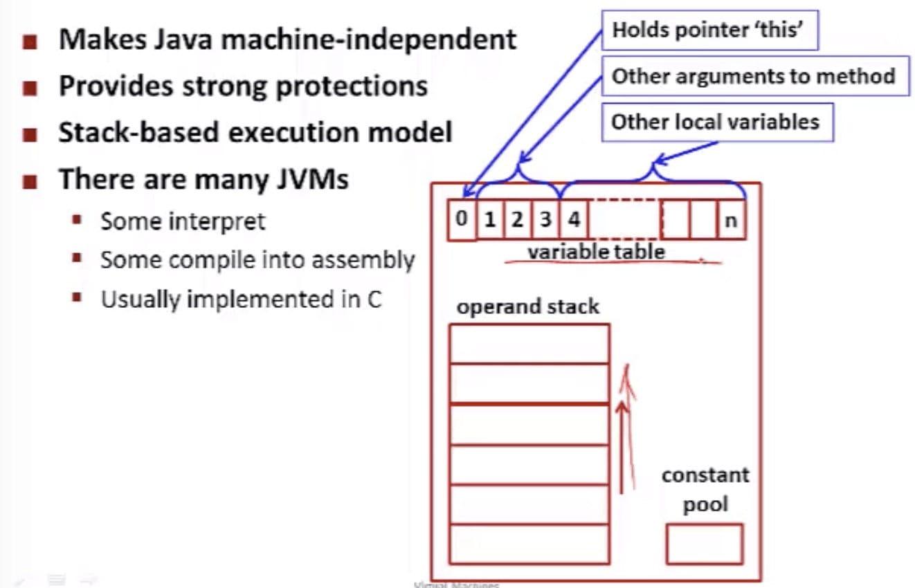 Java Virtual Machine (CSE 351 - Java vs. C, Video 3: JVM)