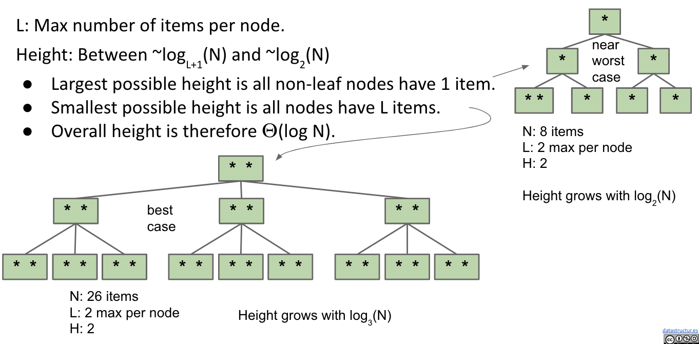 Height of a B-Tree with Limit L