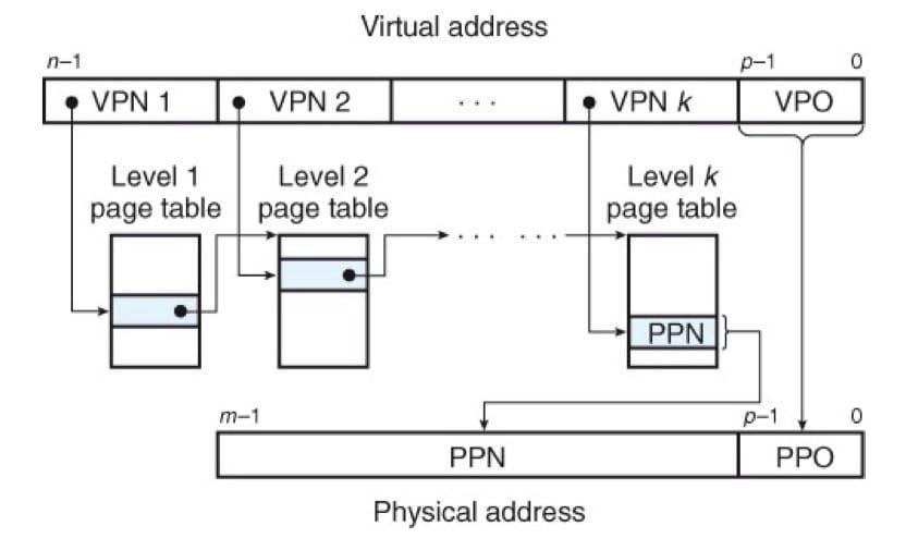 使用 k 级页表的地址翻译(CSAPP 9-18)