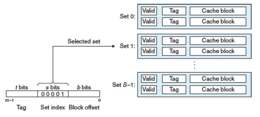 组选择(CSAPP 6-33)