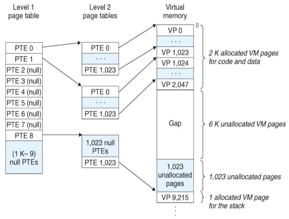一个两级页表层次结构。注意地址是从上往下增加的(CSAPP 9-17)