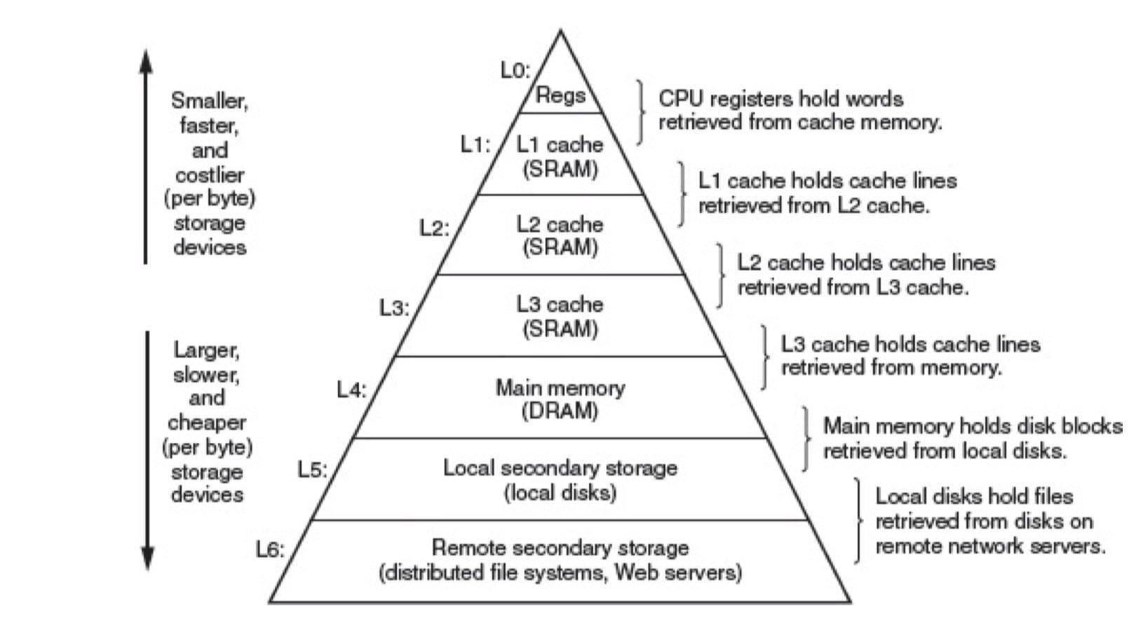 存储器层级结构(The memory hierarchy,CSAPP 6-21)