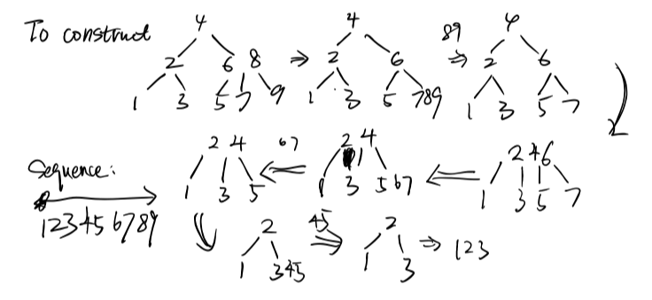 Possible Sequence: 1, 2, 3, 4, 5, 6, 7, 8, 9