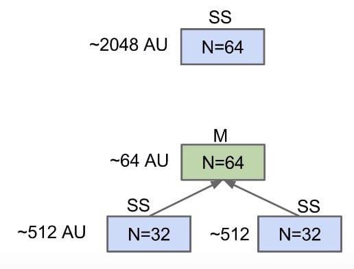 ~1088 vs. ~2048 AUs for N = 64