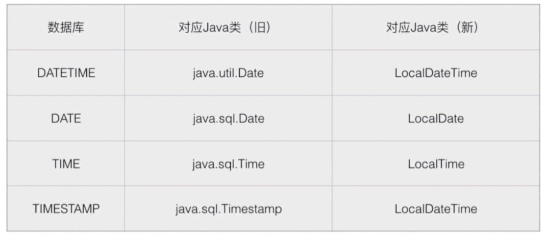 Java 对象 - 数据库类型