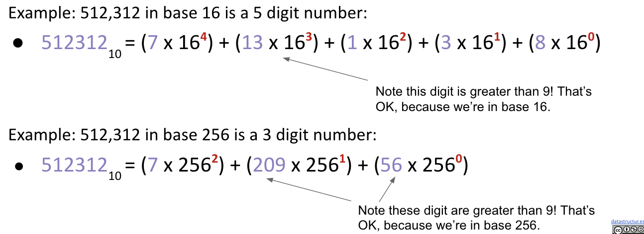 LSD Radix Sort on Integers with Different Base
