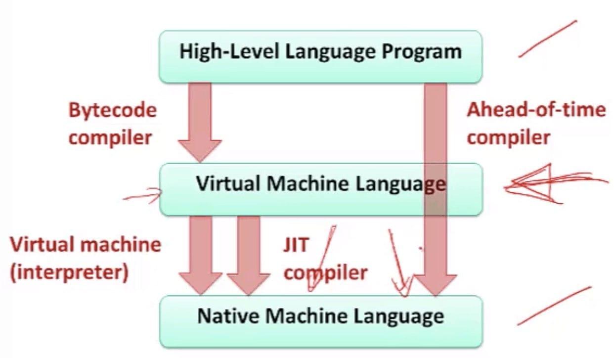 Virtual Machine Model (CSE 351 - Java vs. C, Video 3: JVM)