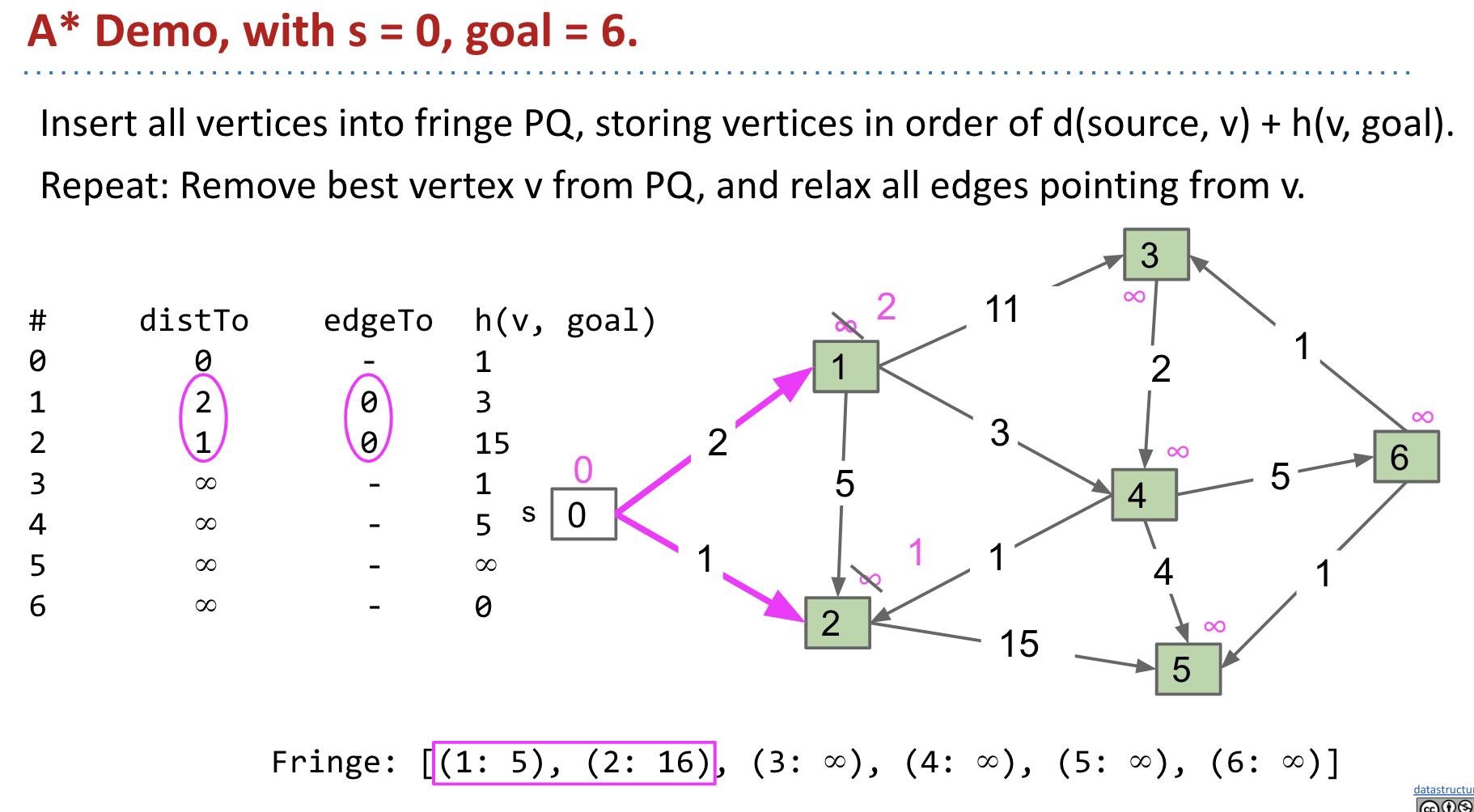 Go to vertex 1 or 2