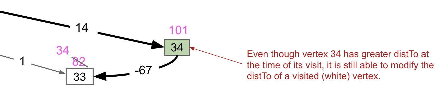 Negative Edge Example