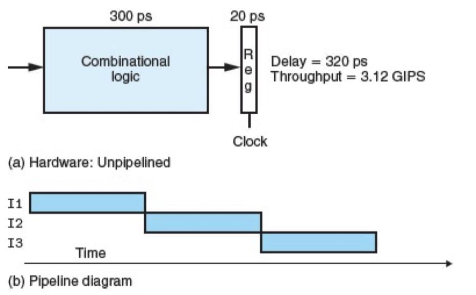 非流水线化的计算硬件(CSAPP 4-32)