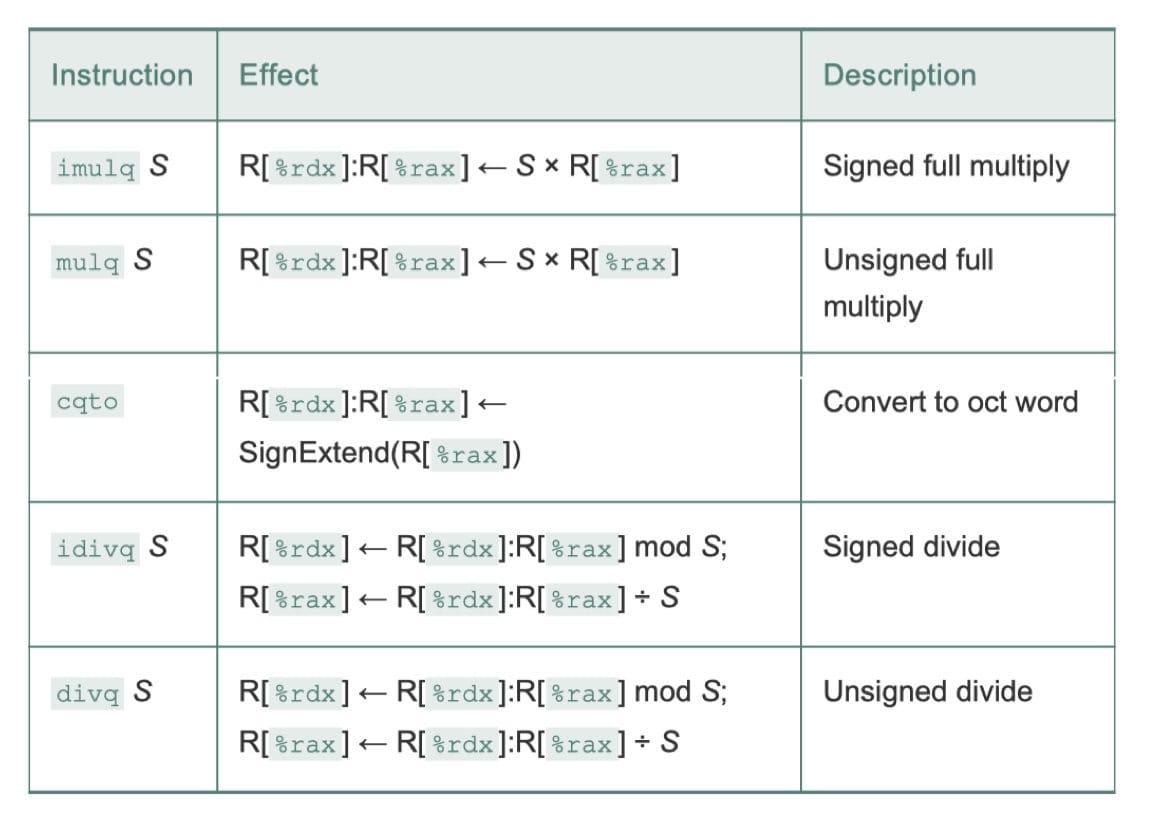 特殊的算术操作(CSAPP 3-12)