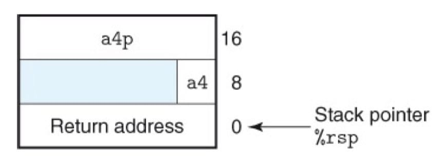函数 proc 的栈帧结构(CSAPP 3-30)