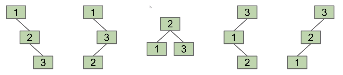 5 types of possible 3-node BSTs