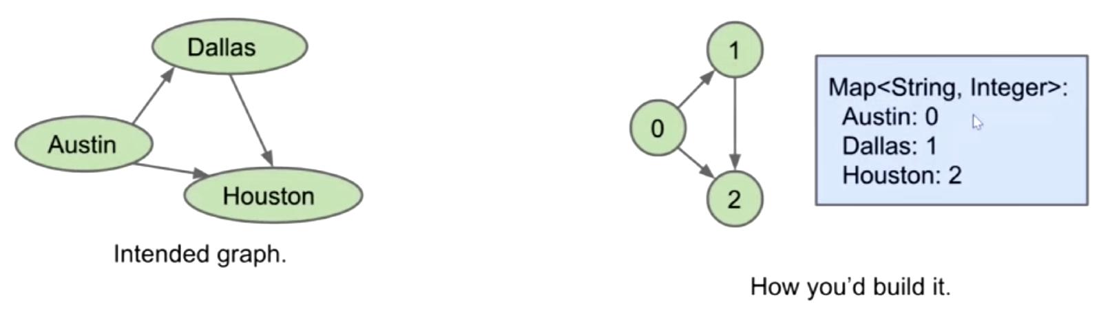 Integer Vertices