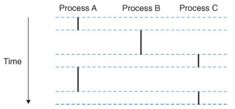 逻辑控制流(CSAPP 8-12)