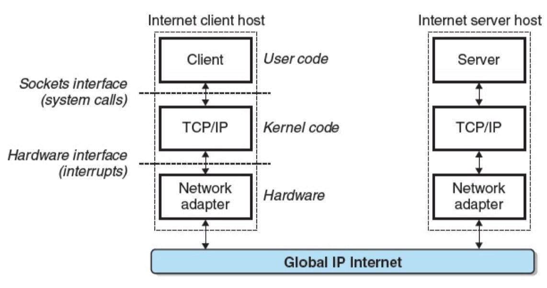 一个因特网应用程序的硬件和软件组织