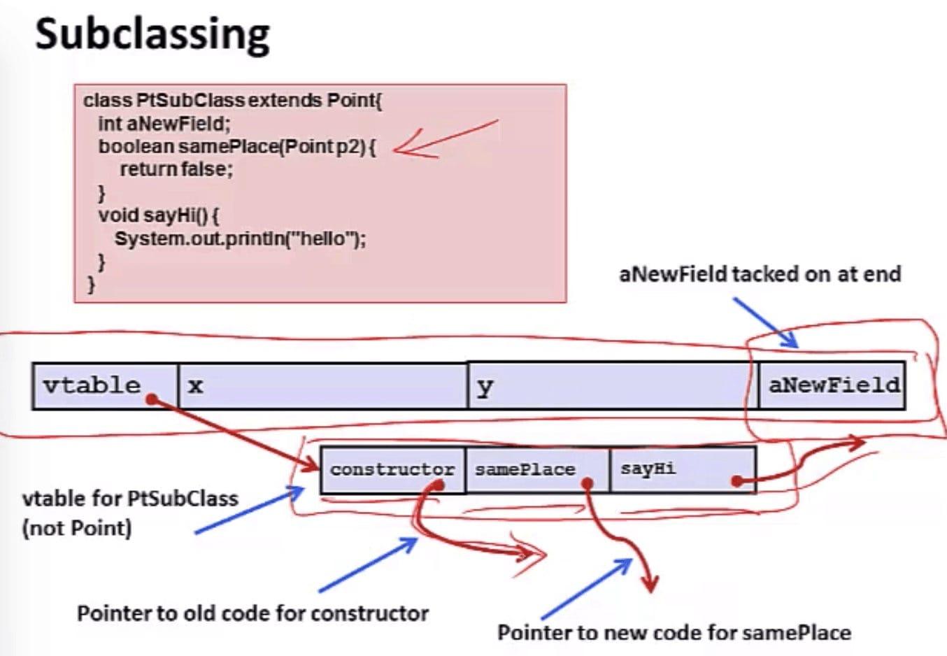 Subclassing Java (CSE 351 - Java vs. C, Video 2: Implementation)