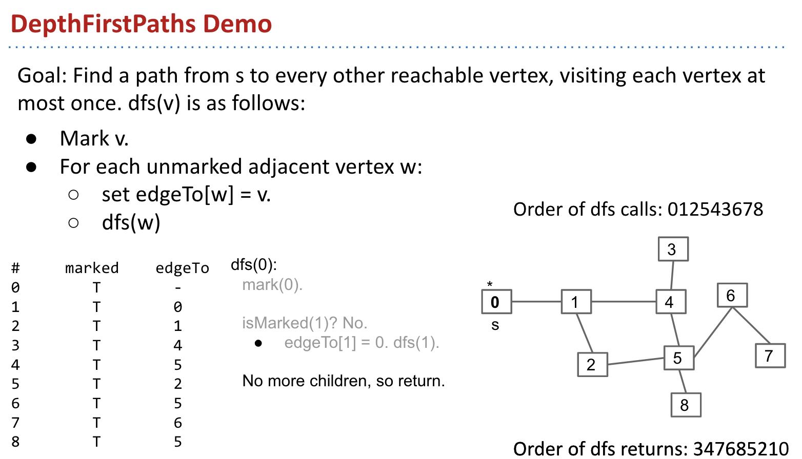 DepthFirstPaths Demo