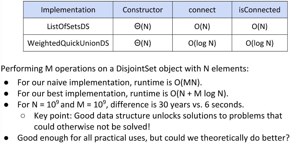 The Difference Between O(N) and O(log N)