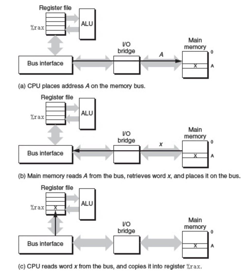 加载操作 moveq A, %rax 的内存读事务(CSAPP 6-7)