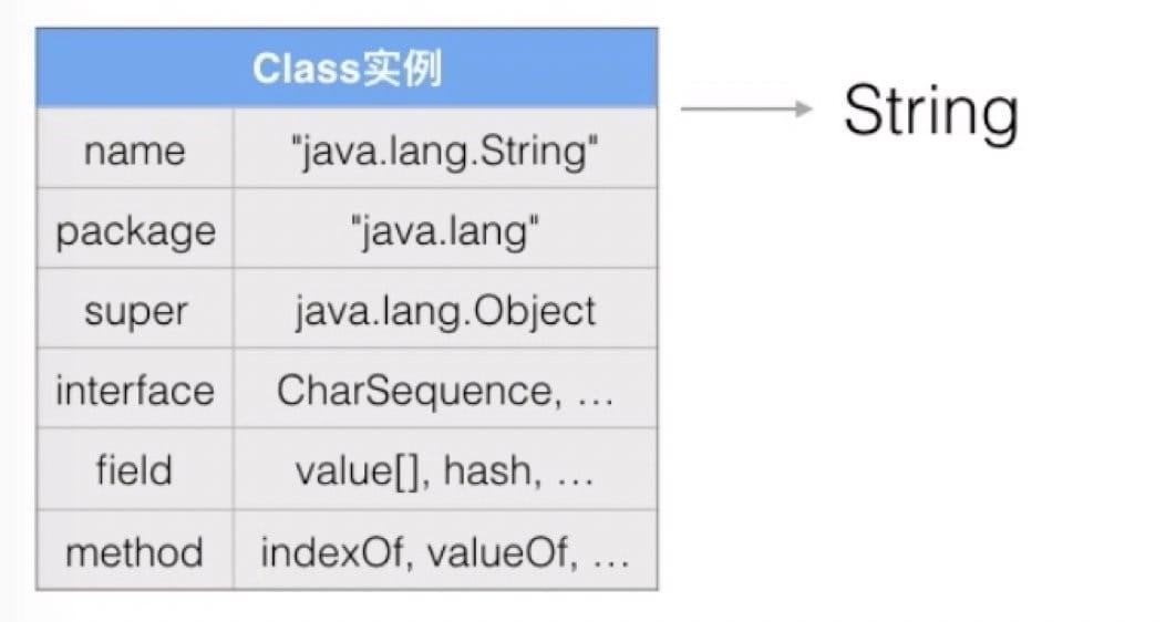 Class 实例(String)