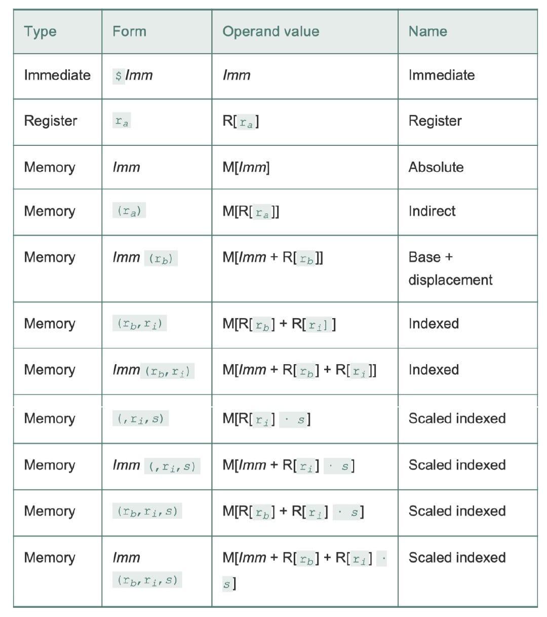 操作数格式(CSAPP 3-3)