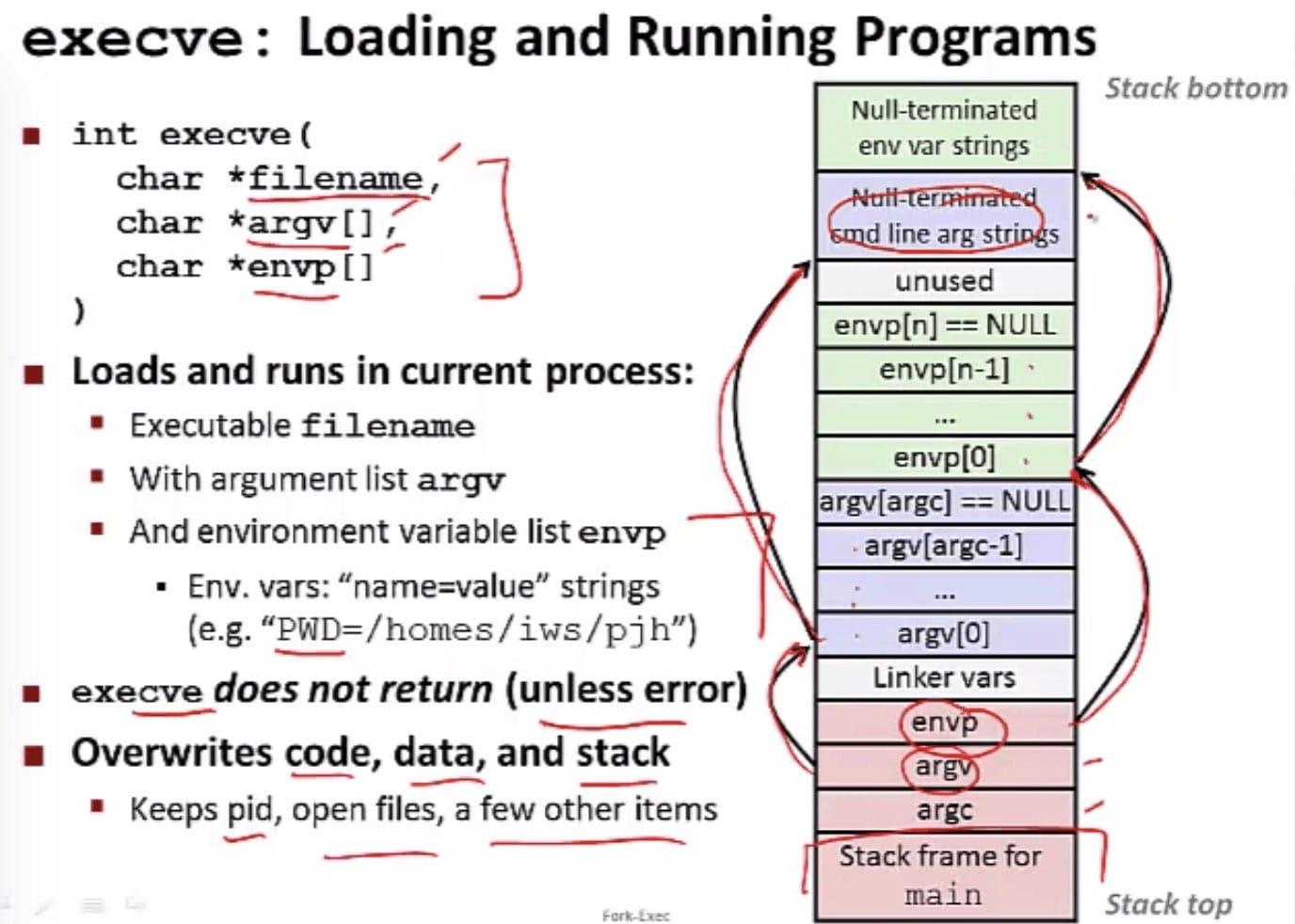 execve 函数(CSE 351 - Processes, Video 4: Fork-exec)