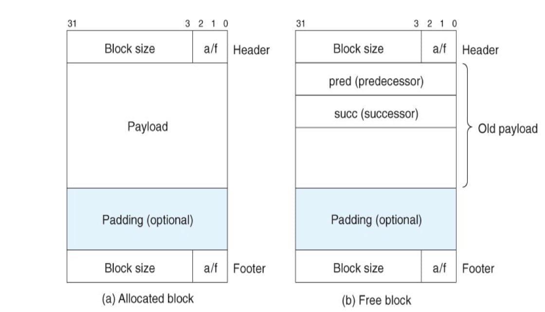 双向空闲链表(CSAPP 9-48)