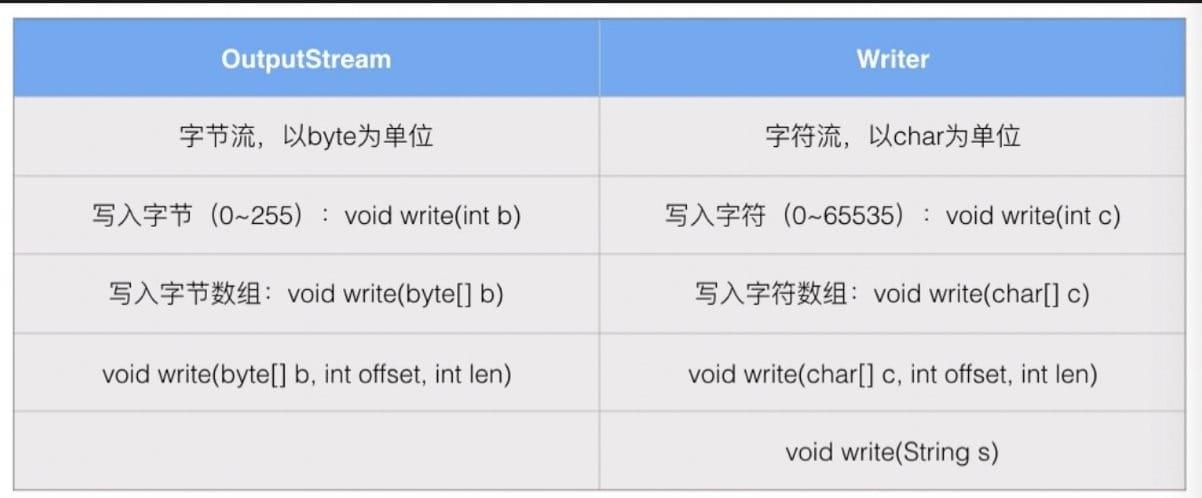 OutputStream 和 Writer 的区别