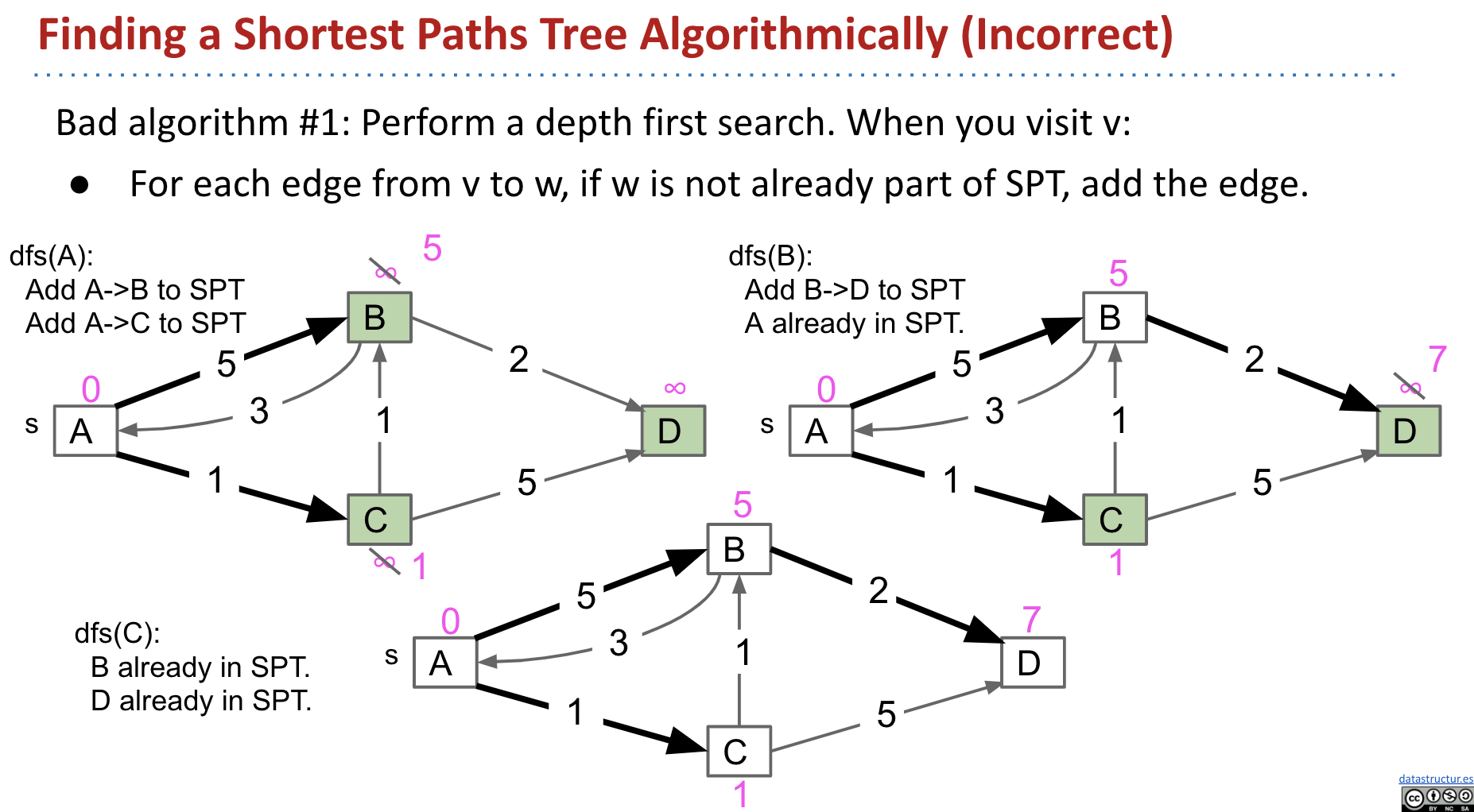 Bad Algorithm #1