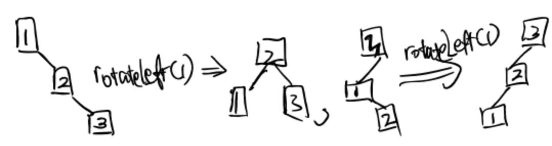 Rotation Pattern