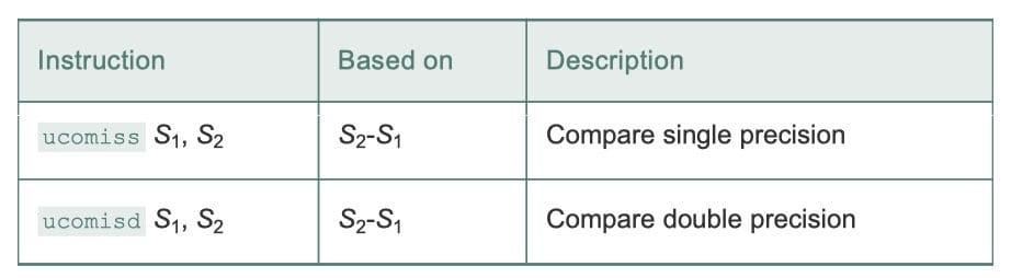 比较浮点数值的指令(CSAPP p213)