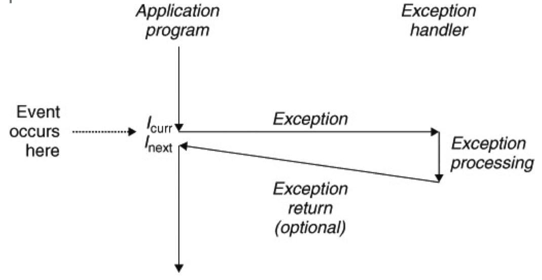 异常的剖析。处理器状态中的变化(事件)触发从应用程序到异常处理程序的突发的控制转移(异常)。在异常处理程序完成处理后才控制返回(CSAPP 8-1)