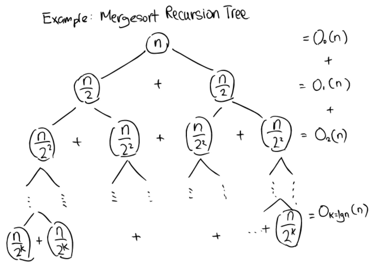 Mergesort Recursion Tree