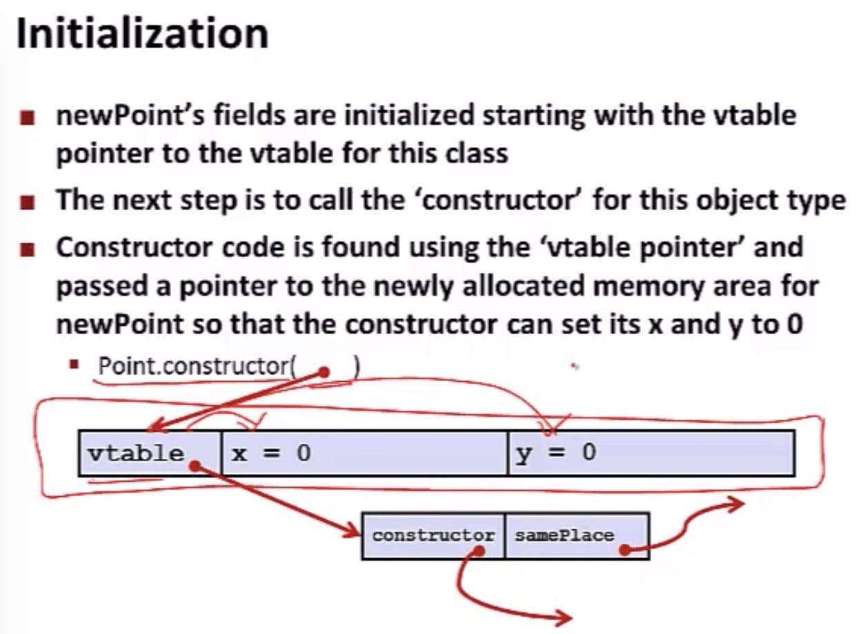 Initialization in Java (CSE 351 - Java vs. C, Video 2: Implementation)