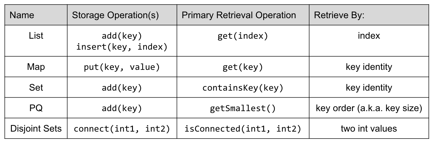 Search Problem Data Structures