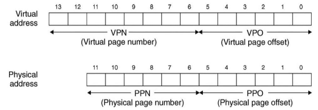 小内存系统的寻址(CSAPP 9-19)