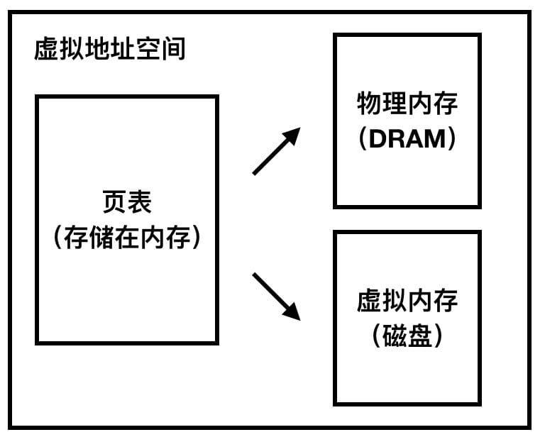 概念区分图,注意区分虚拟地址空间和这里的虚拟内存(我觉得应该叫做虚拟的内存)(by 灵魂画手杰作)