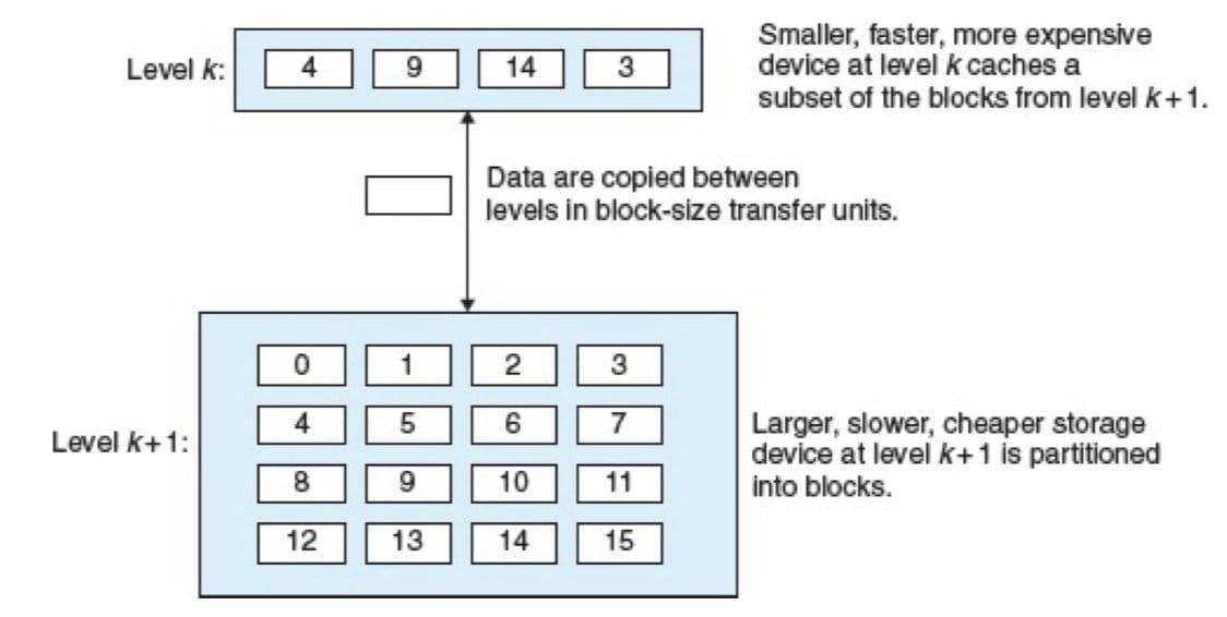 存储器层次结构中基本的缓存原理(CSAPP 6-22)